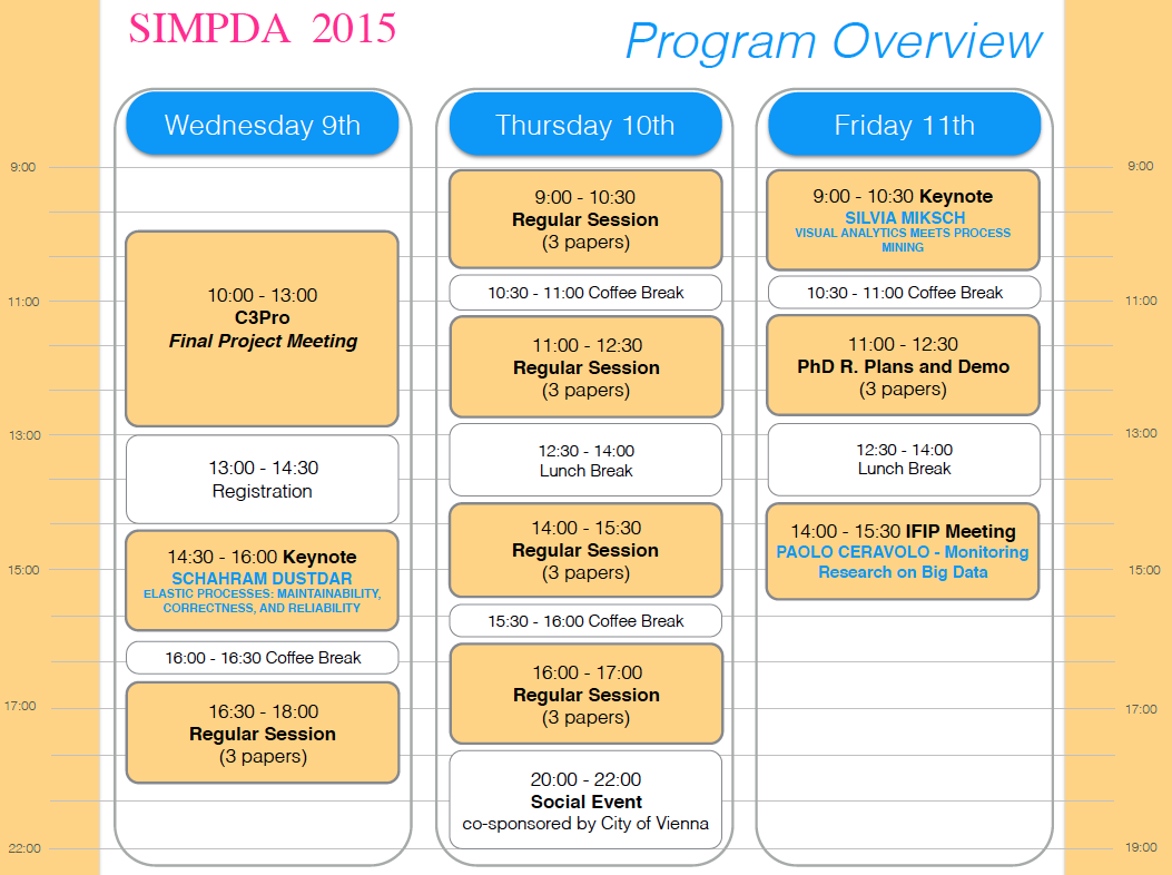 SIMPDA 2015 Program Overview